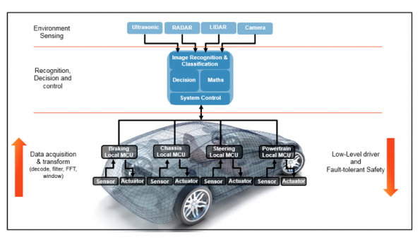 Electronic control system partitioning in the autonomous vehicle