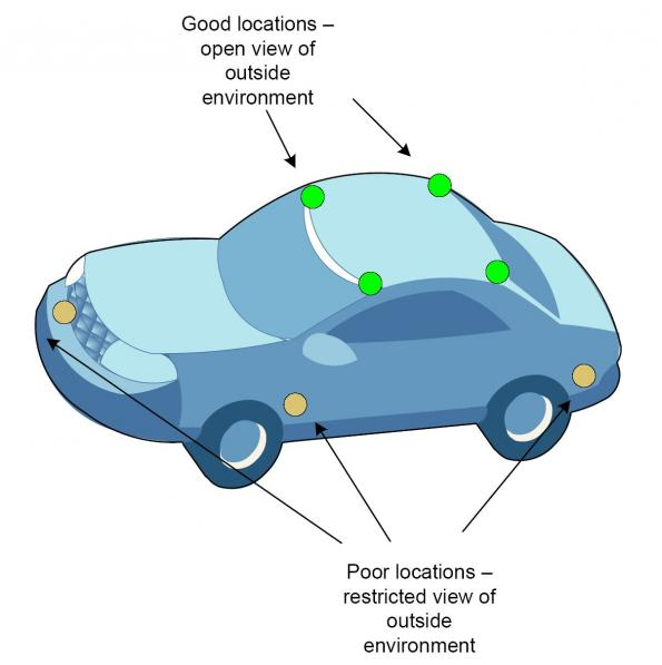 Secure car access: when proximity is the key