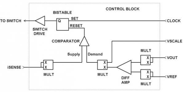 Predictive energy balance control for PDN applications