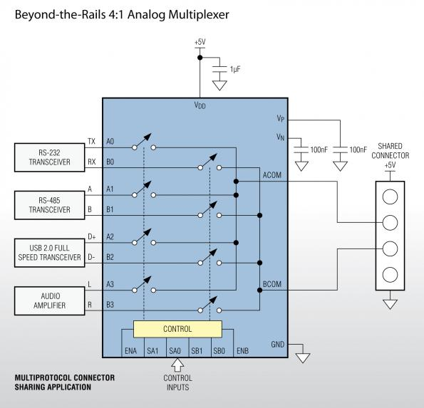 Beyond-the-rails mux and switch family simplifies power