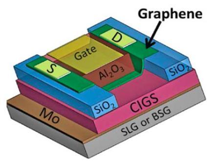 Graphene-on-glass makes doped transistor