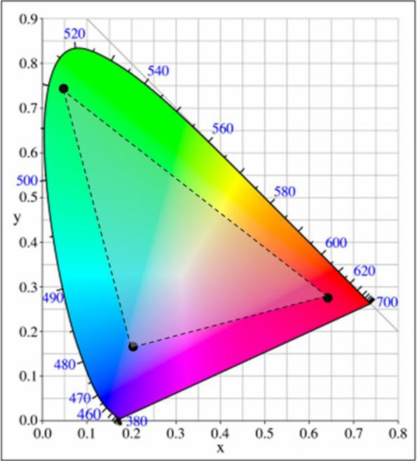 Understand the science behind color mixing
