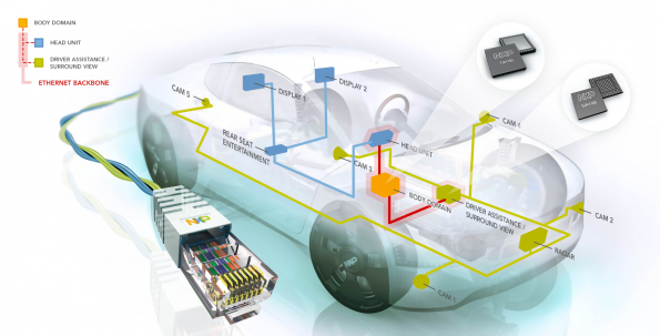 Broadcom Tackles 5 Questions on Ethernet in Cars
