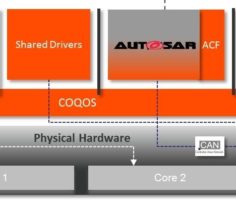 Multicore and virtualization in automotive environments