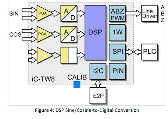 Sine/cosine-to-digital conversion