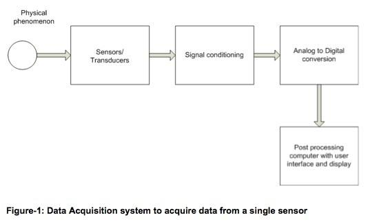 Data Acquisition Systems And Socs A Guide Eete Analog