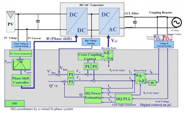 Microcontrollers for solar inverters