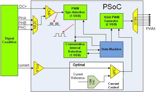 MCUs in E-Bikes: driving lights, LED/LCD display and measurements