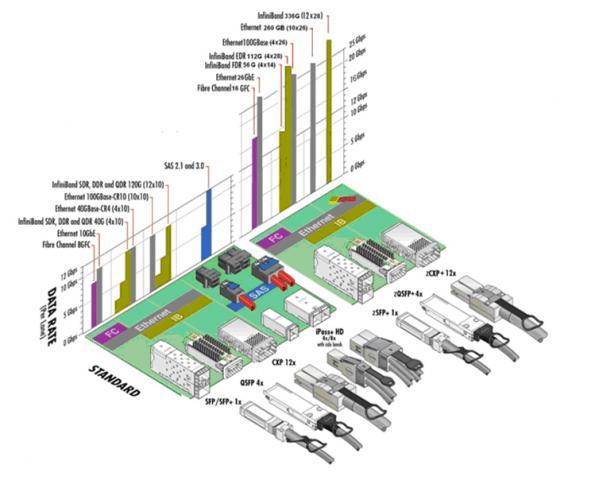 Connecteurs pour câbles optiques actifs
