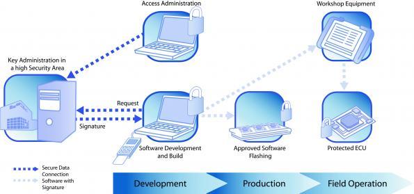 Key management system secures car software updates
