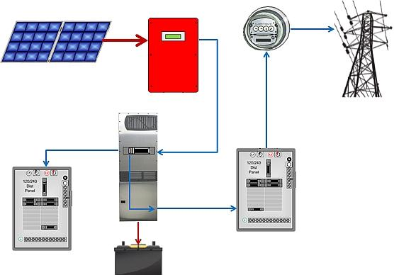 Add battery back-up power option to existing grid-tied PV and solar systems