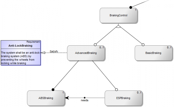 Advances in Automotive System Modeling: EAST-ADL (Part 2)