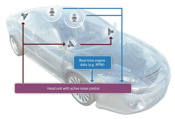 A software-based approach to active noise control in automobiles