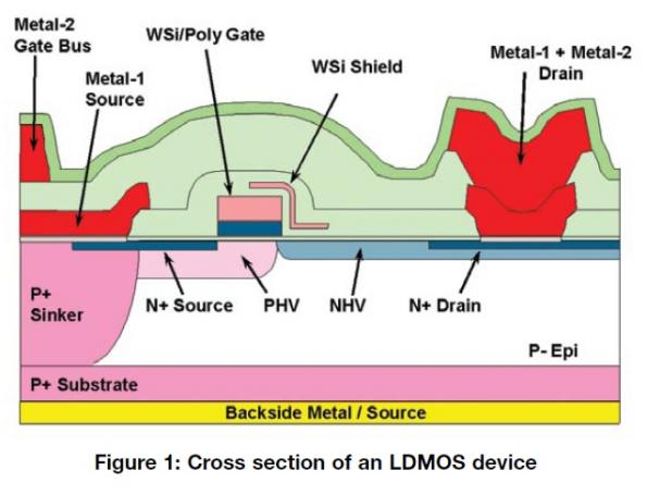 50V RF LDMOS—An ideal RF power technology for ISM