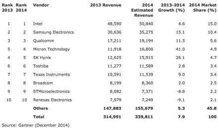 Chip market grew 7.9 percent in 2014, says Gartner