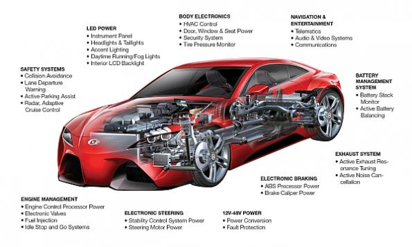 Low EMI automotive power designs