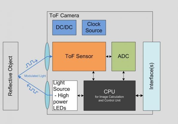 Exploiting depth sensing for 3D interfaces and complex image analysis