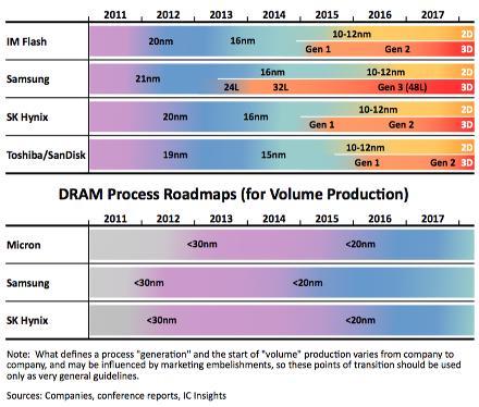 NAND, DRAM 3D-transition roadmaps