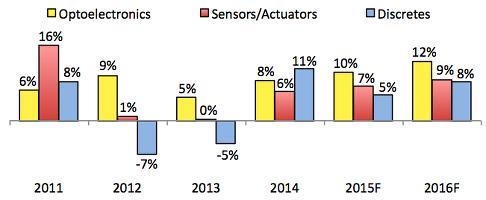 IC Insights halves sensor growth forecast