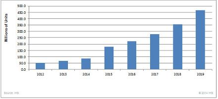 Sensors for wearables market to double in 2015