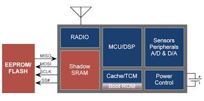 Memory solution addressing power and security problems in embedded designs