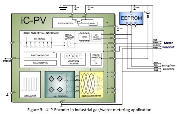Position encoding in battery-powered electronics