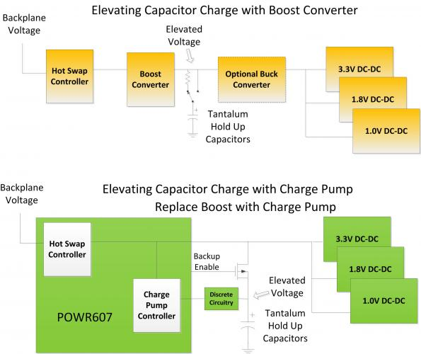 Power management for solid state drives
