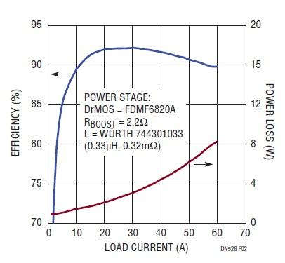 Dual Phase Buck Controller Drives High Density 1.2V/60A Supply with Submilliohm DCR Sensing
