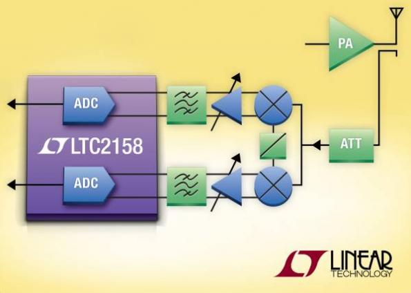 14 bit 310 msps dual adc family enables linearization of 60 mhz