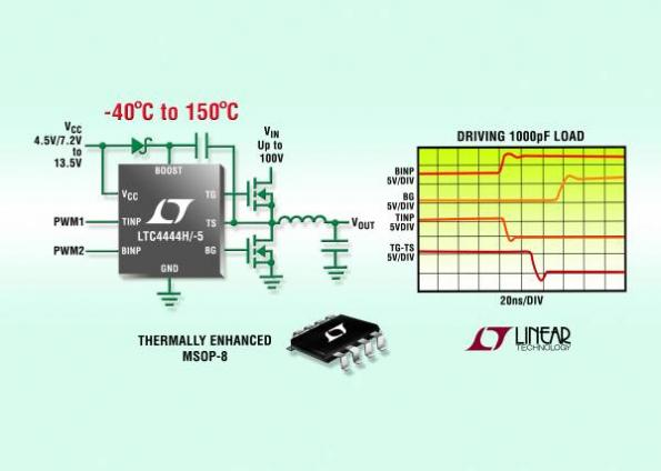 100-V synchronous N-channel MOSFET drivers operate from -40 to 150