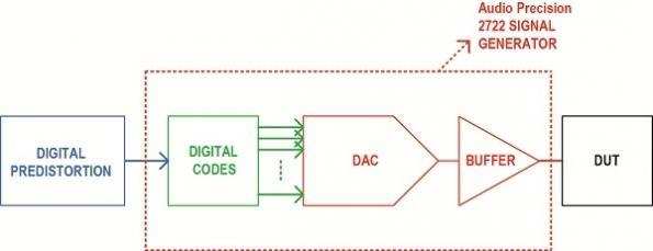 Digital predistortion improves data-acquisition performance