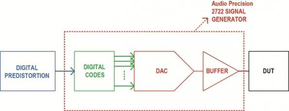 Digital predistortion improves data-acquisition performance