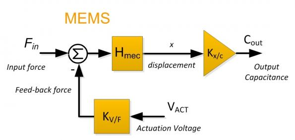 Designing closed-loop MEMS-based capacitive inertial sensors