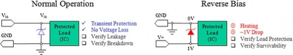 Protecting against reverse polarity: Methods examined - Part 1
