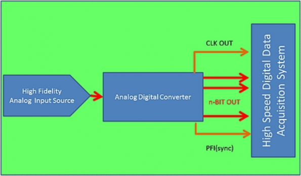 Synchronizing handshaking between data converters and high speed digital data acquisition systems
