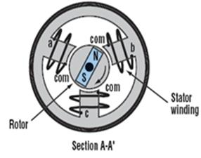 Precise magnetic position sensors for more efficient control