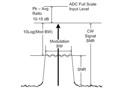 Super-Heterodyne Signal Analyzers