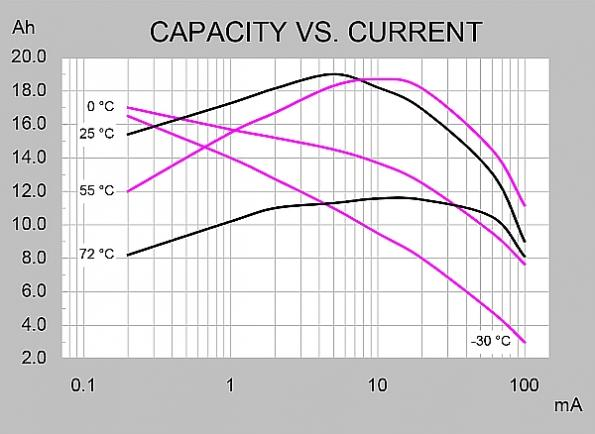 Nanopower IoT power supply accurately monitors battery discharge