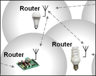 Enabling A Wireless Smart Lighting System With An Internet