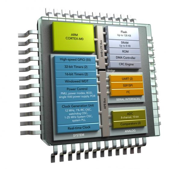 NXP expands industrial control series to support energy