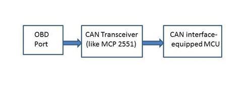 Connect MCU to car's OBD-II