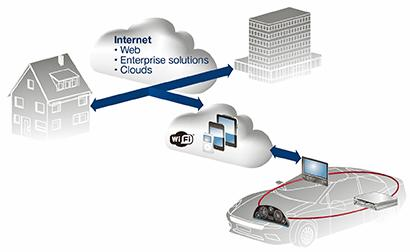 Building a MOST infotainment system in a heterogeneous networking environment