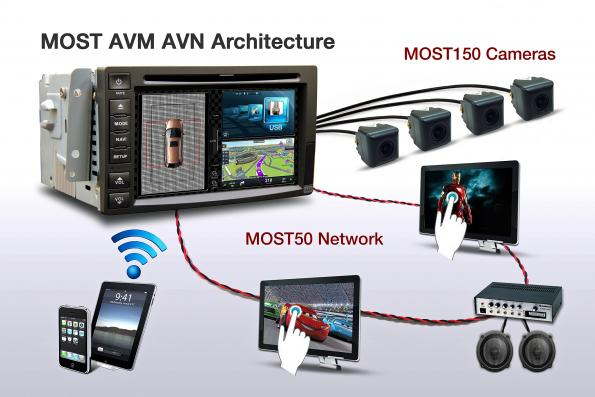 MOST150 Around View Monitor on a Mainstream Automotive Infotainment Processor