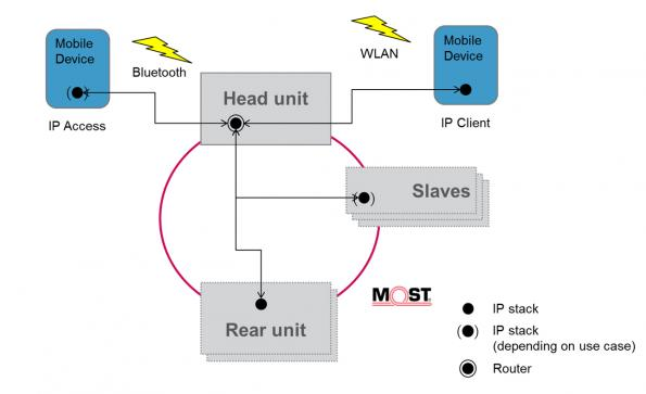 IP architecture of a MOST150 based infotainment system