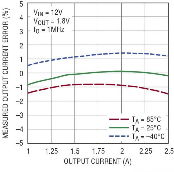 20-V, 2.5-A synchronous monolithic buck with current and temperature monitoring