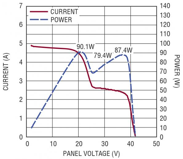 Simplifying solar-based battery charging