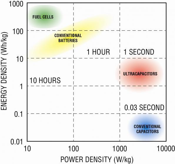 Bi-Directional Supercap Charger Integrates Backup & Balancing