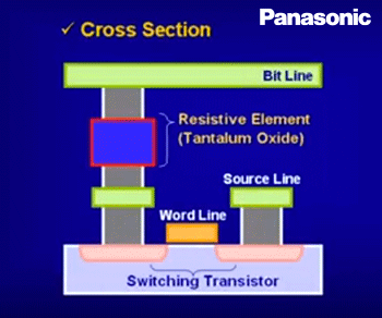 Mouser to ship Panasonic's latest ReRAM-based MCUs