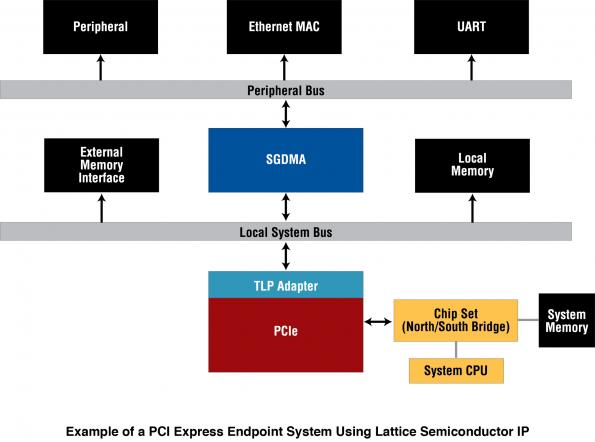 Lattice unveils first PCI Express 2 0 compliant low cost FPGA