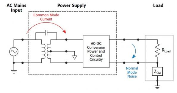 Identifying the best power supply for your test application